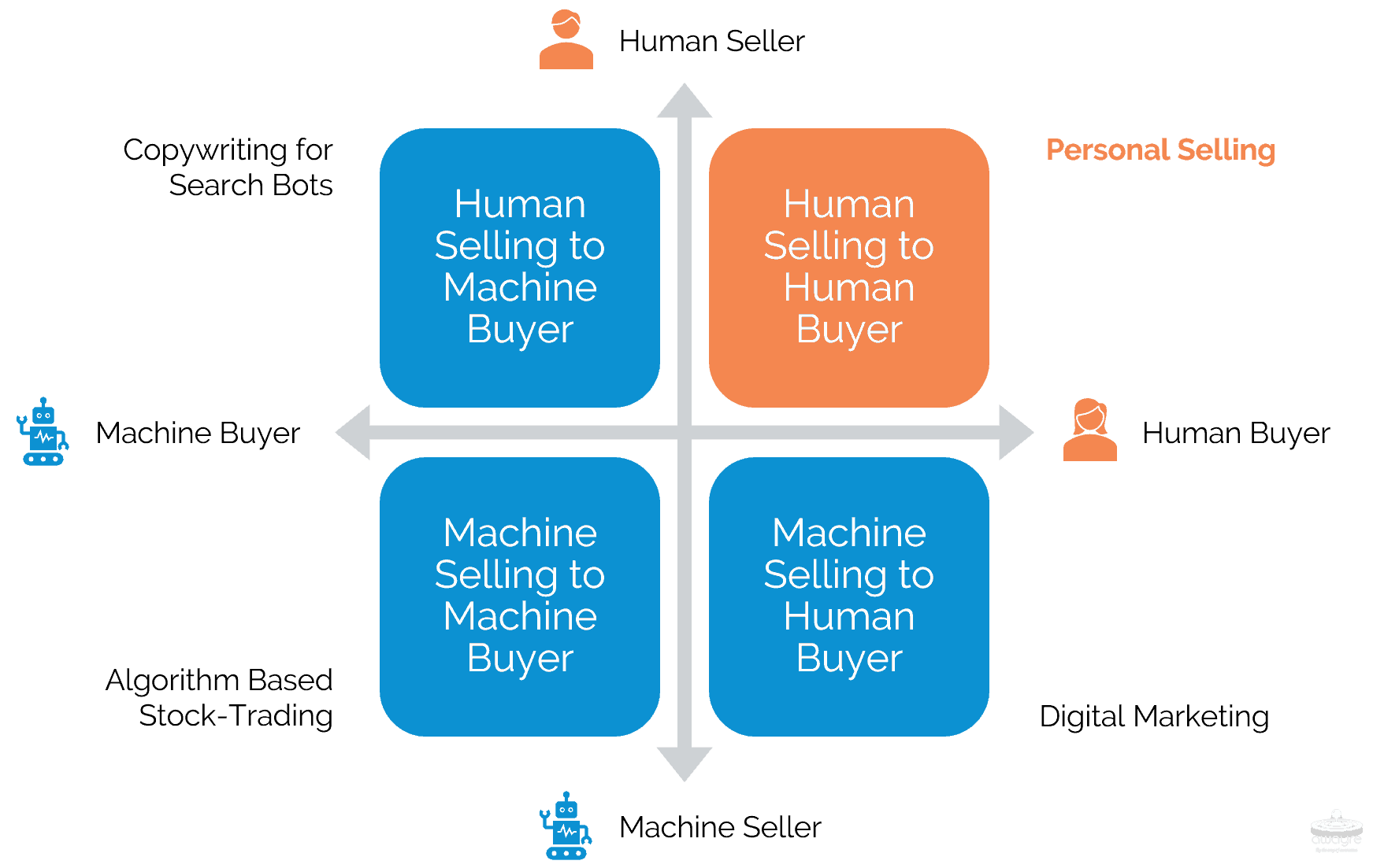 Quadrant Diagram Human vs Machine Buyers and Sellers