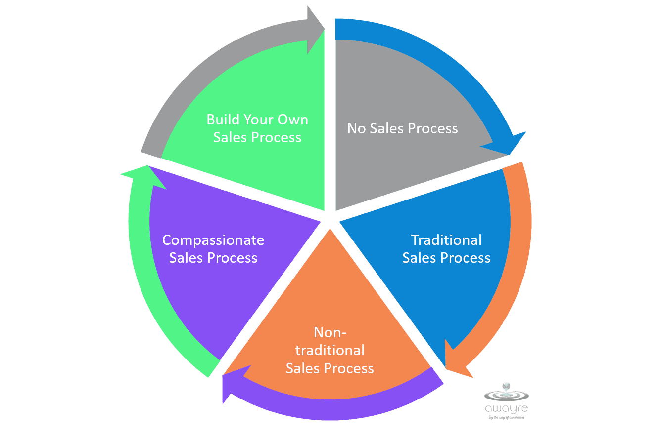 Five Phases of Sales Process Evolution Displayed as a Wheel