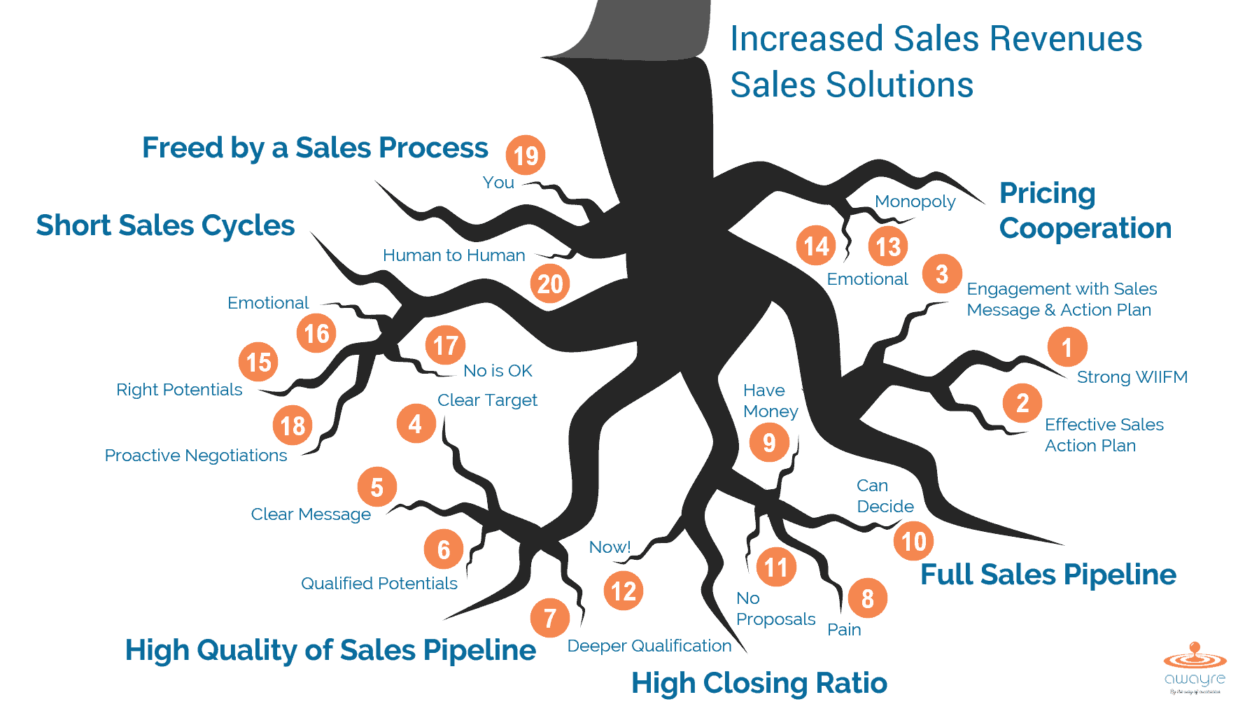 6 Sales Solutions and Their Contributing Strategies